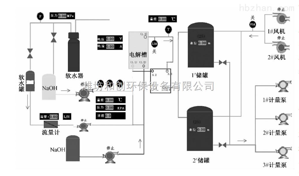 黄冈区域销售电解次氯酸钠发生器消毒设备
