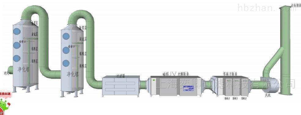 光催化除臭裝置 有機廢氣處理設備