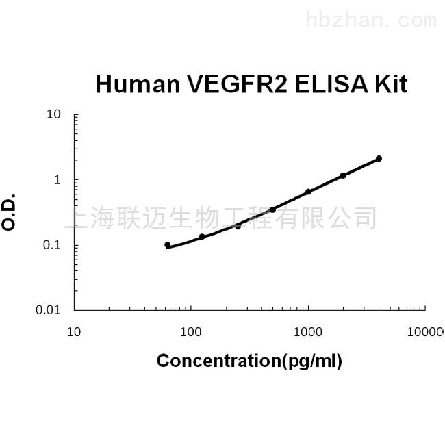 Soluble VEGF R2 ELISA Kit