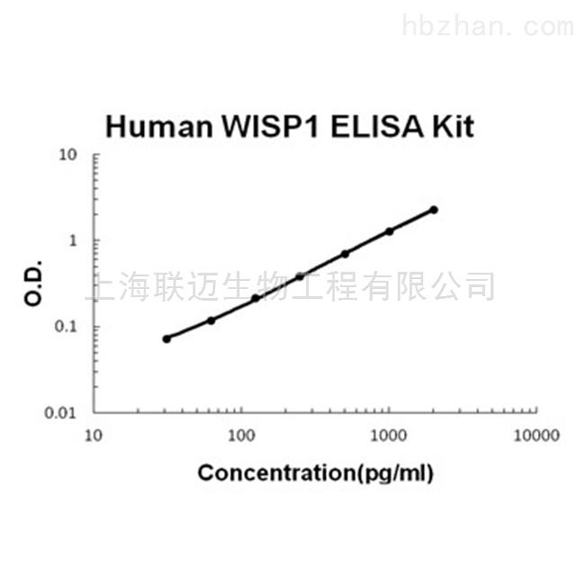 Human WISP-1 ELISA Kit