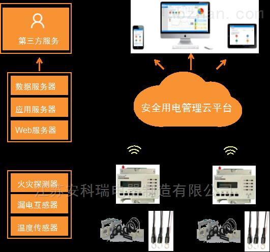 安科瑞智慧用电监控预警平台