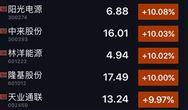 光伏股今天迎来空前暴涨,全行业受利好消息股价大幅提振