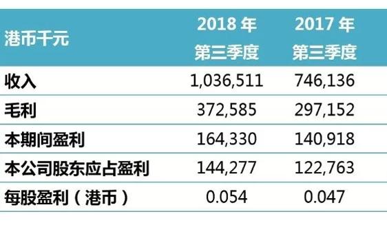光大水务公布2018年第三季度业绩