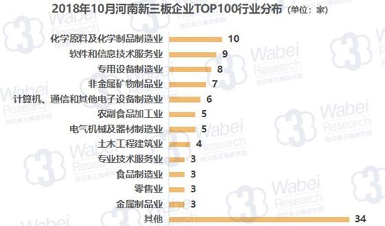 10月河南新三板市值TOP100 多家环保企业上榜