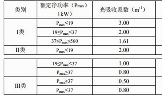 国家污染排放标准丨非道路柴油移动机械排气烟度限值及测量方法