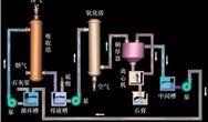 煙氣脫硫技術及工藝流程超全剖析
