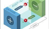 本田聯合開發新一代氟離子電池:高能環保 可在室溫下工作