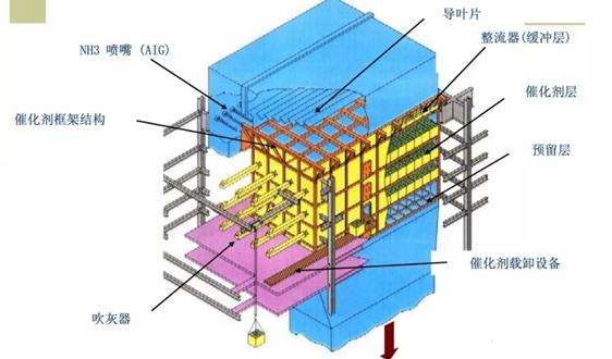 煙氣脫硝(SCR)技術及相關計算