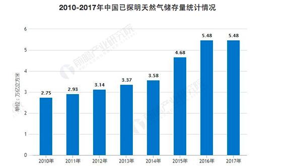 2019年中国天然气行业发展机遇与挑战并存 四大利好因素驱动发展