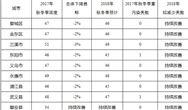金华秋冬大气污染综合治理攻坚行动方案征求意见
