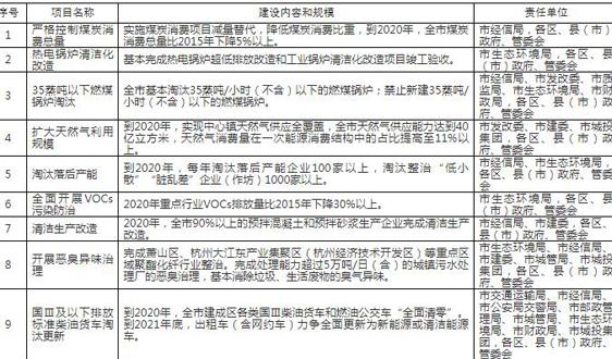 """杭州市加快生态文明示范创建深化""""美丽杭州""""建设行动方案"""