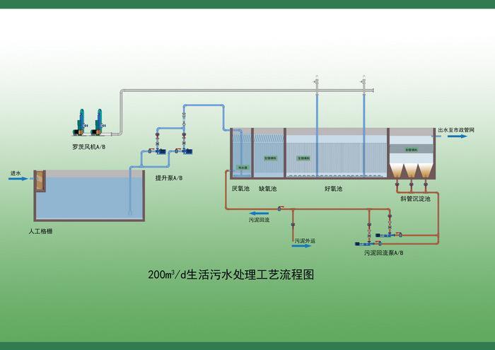 洗涤厂污水处理设备型号