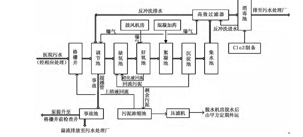 hccl-z 福鼎市医院次氯酸钠发生器操作流程