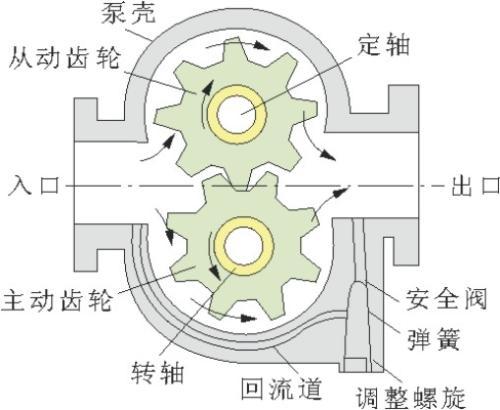 齿轮油泵结构图