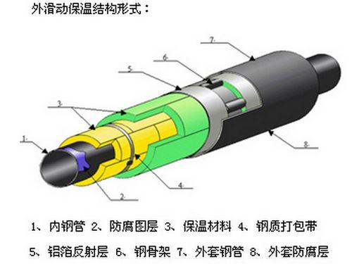 低温蒸汽管道外滑动保温结构形式