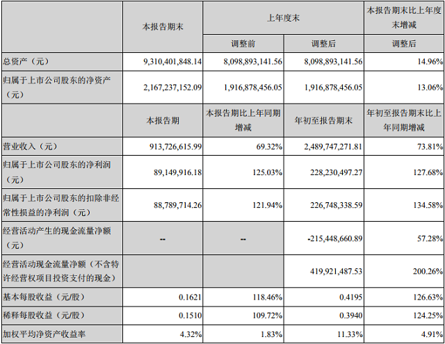 國禎環保2018年第三季度營收24.9億元 凈賺2.28億元