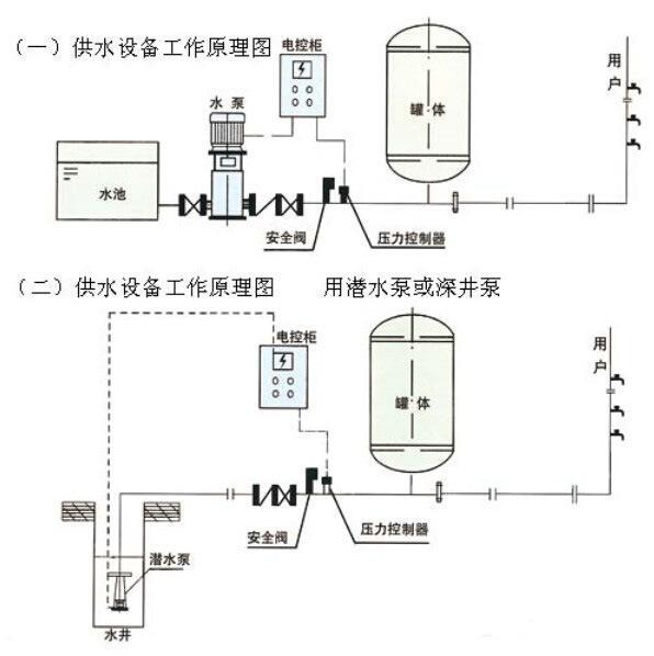 中国环保在线 技术首页 技术交流    在供暖系统中, 稳压补水装置使用