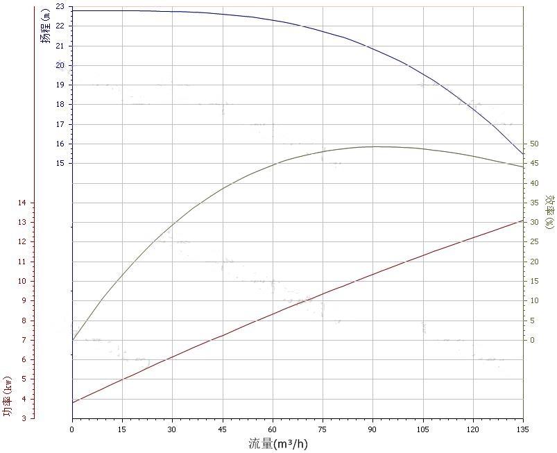 100ZW100-20自吸排污泵性能曲线图