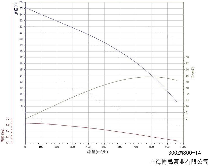 300ZW800-14水泵性能曲线图