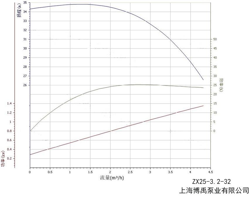性能曲線圖