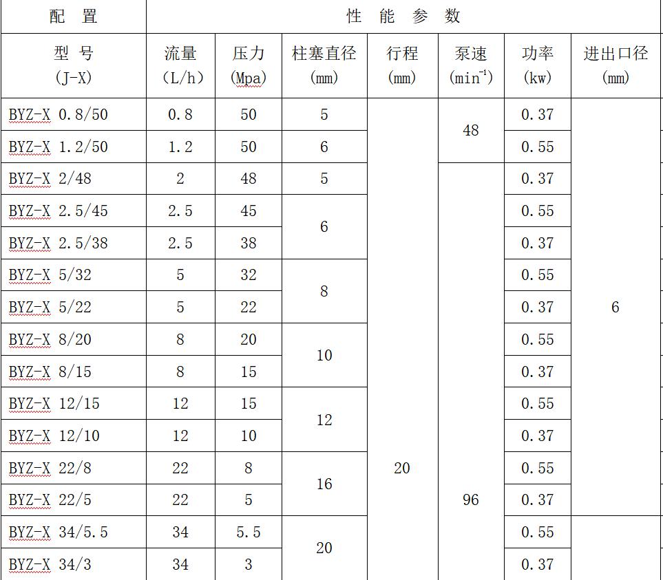柱塞计量泵型号参数