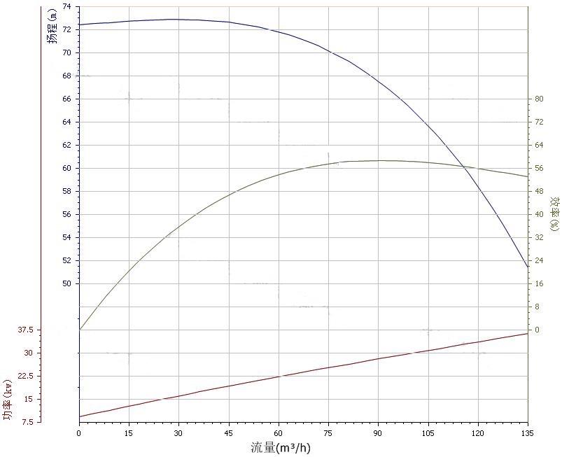100ZX100-65自吸泵性能曲线图