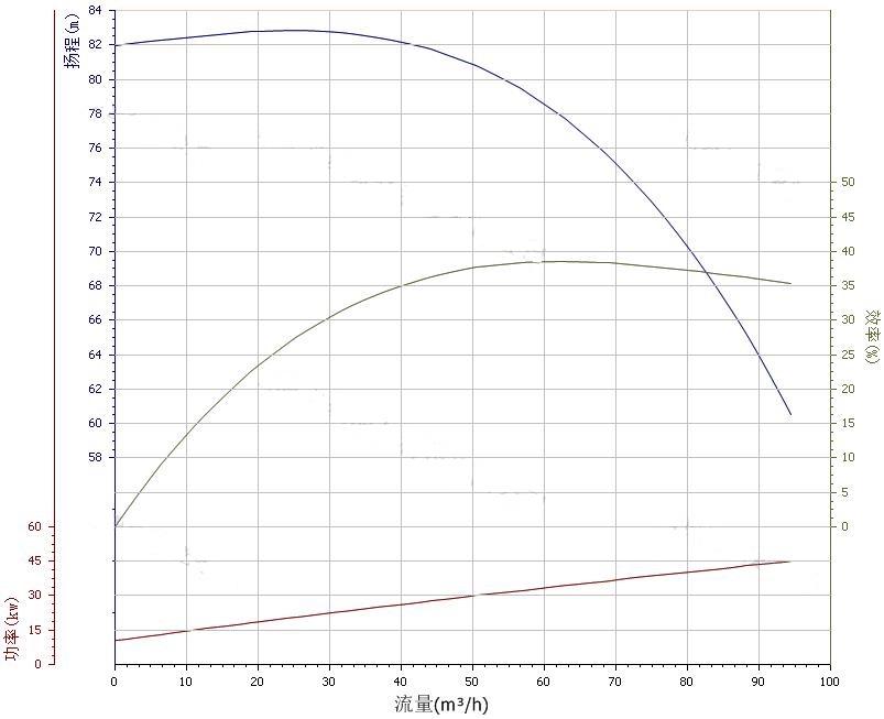 100ZX70-75水泵性能曲线图