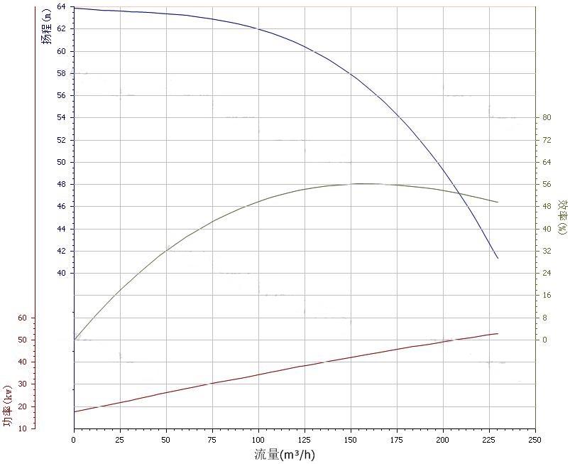 150ZX170-55自吸泵性能曲线图