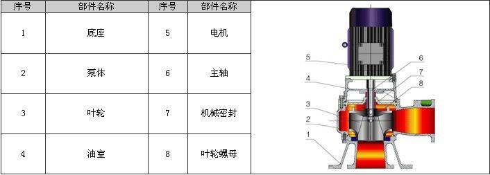 立式排污泵结构图