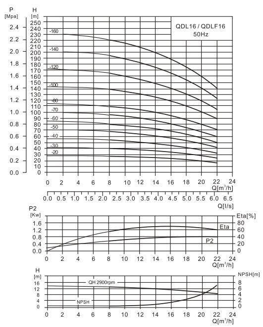 CDL16-14水泵性能曲线图