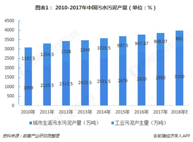 图表1: 2010-2017年中国污水污泥产量(单位:%)