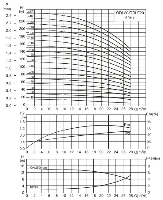 CDL20-6水泵性能曲线图