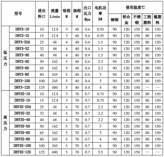 电动隔膜泵参数表