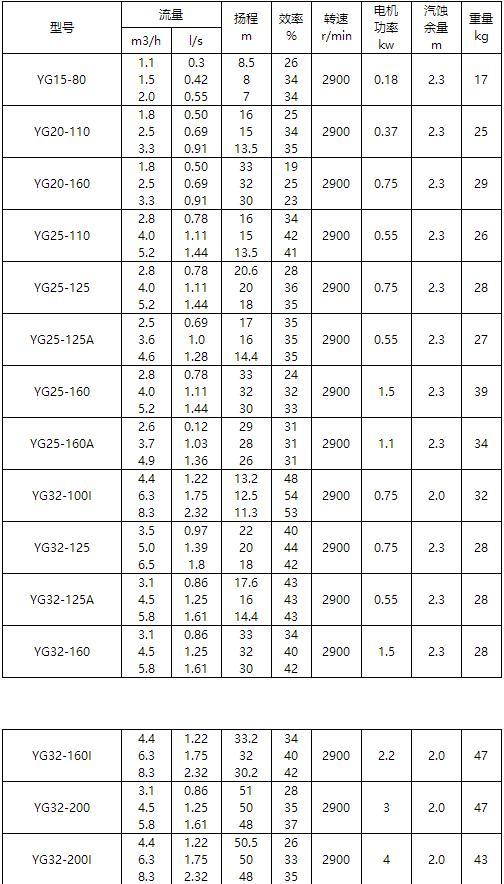 YG油泵参数表