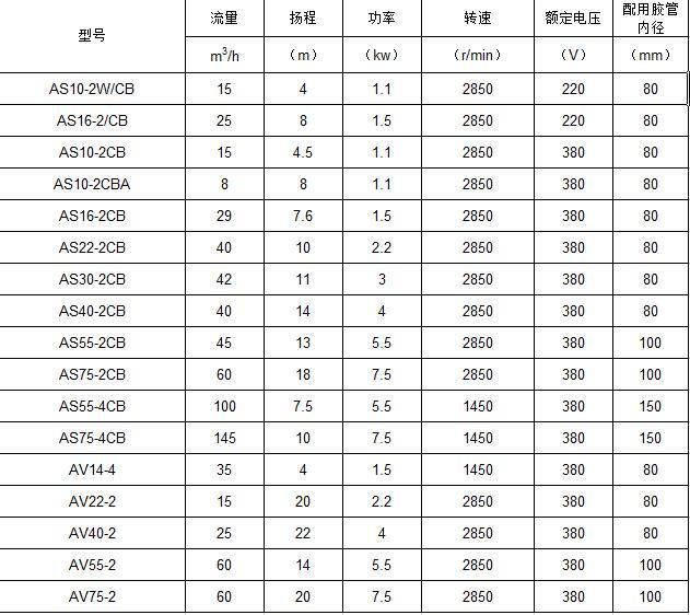 AS潜水泵参数表