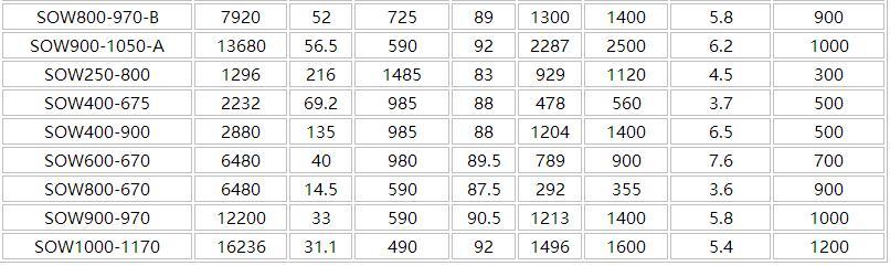 SOW双吸离心泵参数表