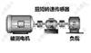 电机扭矩测试平台/10000N.m电机力矩仪平台
