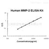 Human total MMP-2 ELISA Kit