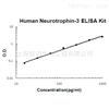 人神经营养因子-3(Neurotrophin-3)试剂盒